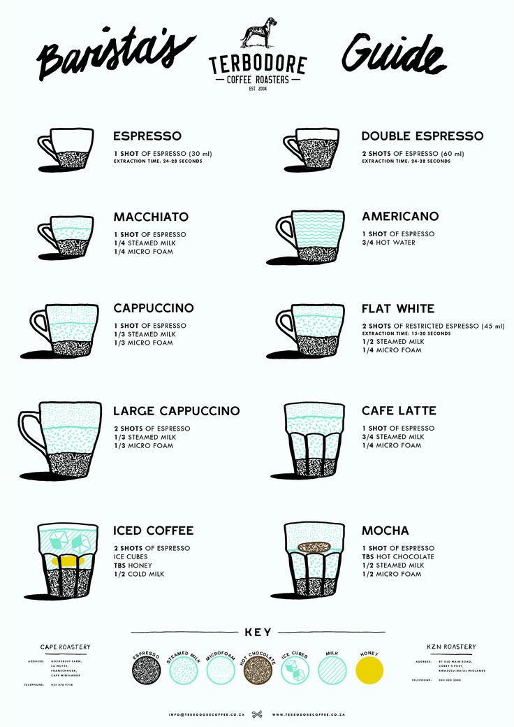 This is a fantastic infographic from Terbodore Coffee Roasters about the proportions and extraction times for all your favourite espresso-based drinks!