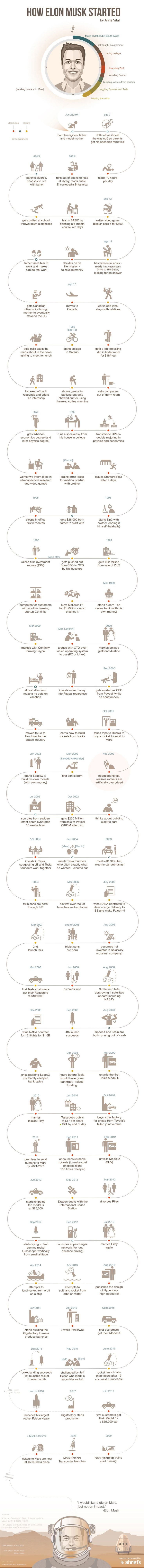 Elon Musk Biography Timeline Infographic. Topic: ceo, business, space, entrepreneur