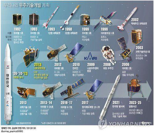Naro-ho, first lanched in and @ R.O.K Korea <나로호> 우리나라 인공위성 개발일지 | Daum 미디어다음