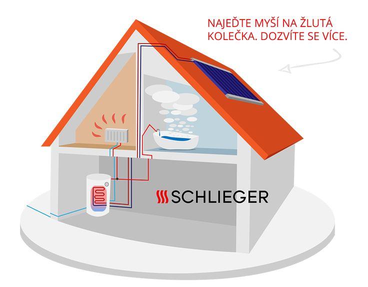 princip_solární_ohřev_vody