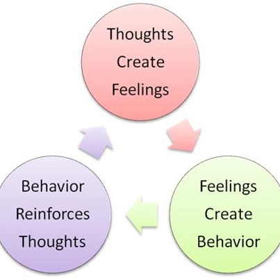 cognitive restructuring could prevent deviant behavior Tive behavioral therapy (cbt) that had been used in detention facilities  i will  use whatever tactics it takes to avoid responsibility or ownership for my behavior  tdefine  believe that deviant behavior is a sign of wider family problems.