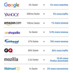 hızlıYOL Teknoloji - ChatBot - IoT - CRM -  Mobil Uygulama - Web Tasarım - Strateji: Web Siteniz Yavaş mı? -  Hızlandırmanın 10 Yolu