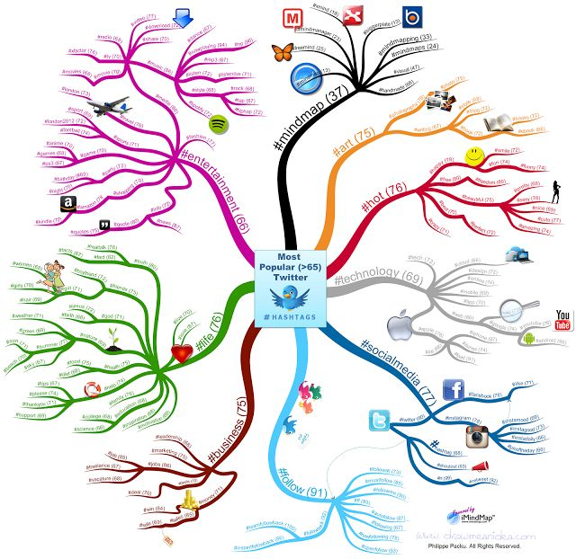 Mind map of the most popular hashtags on Twitter