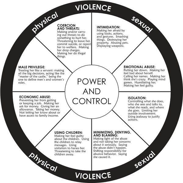 articles on abusive power