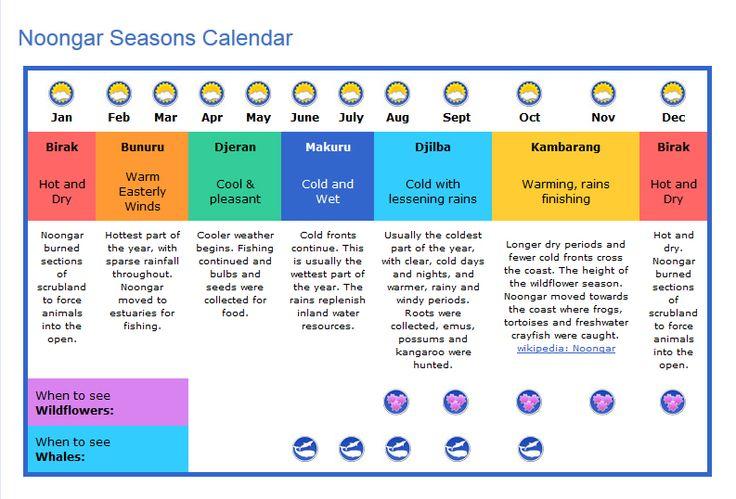 noongar seasons (credit, again?)