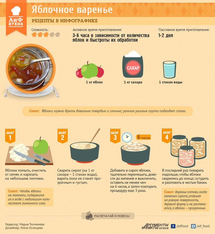 рецепты варенья с картинками позволяет