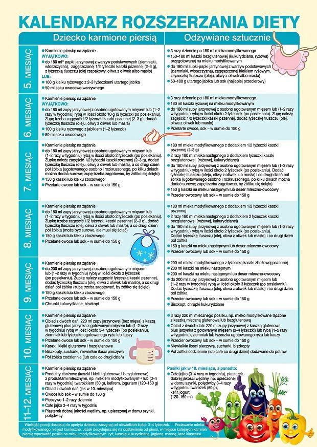 schemat żywienia niemowląt, rozszerzanie diety niemowlaka, karmienie niemowlaka