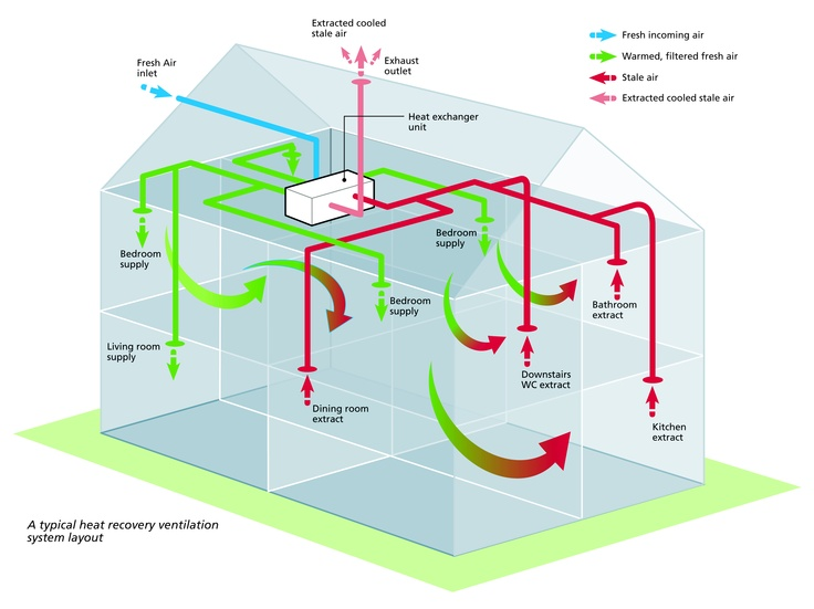 Ever wondered how heat recovery with mechanical for House air circulation system
