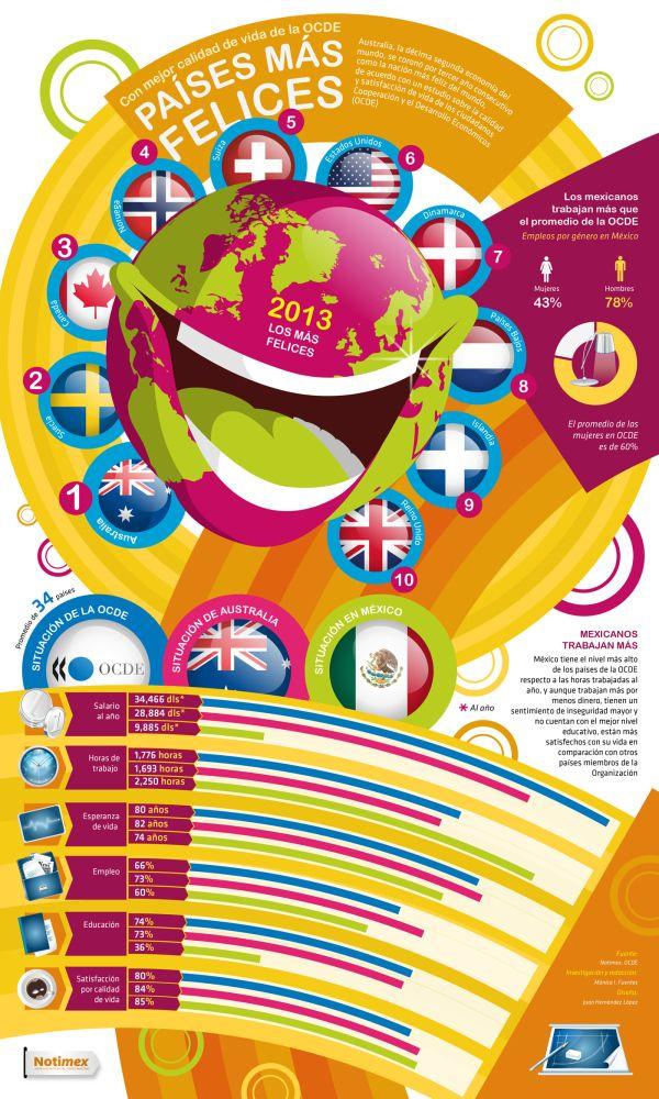 Los países más felices del Mundo 2013 #infografia #infographic