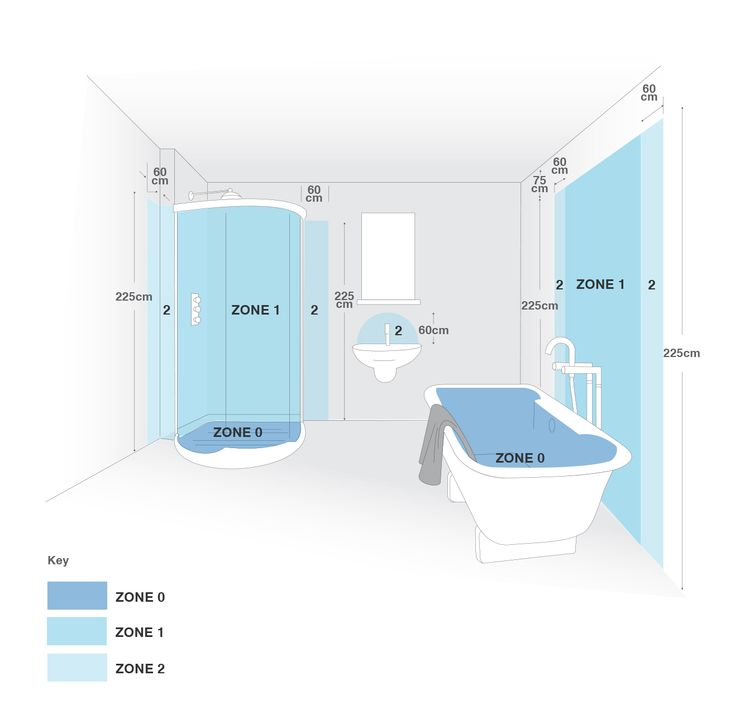 Bathroom Lights Zones latest posts under: bathroom zones | ideas | pinterest | bathroom