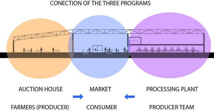 """Patmala Boondej 5434777425 (aj. Pan) """"Meet Meat"""" is a combining programs which are meat auction house, processing plant and a fresh market. This is a diagram showing the three programs relations to one another"""