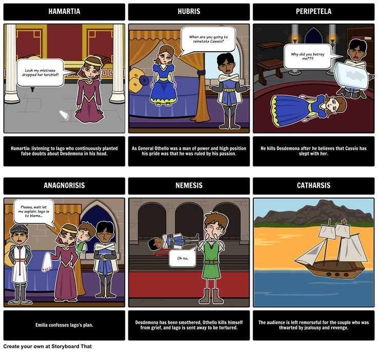 an analysis of the tragedy in othello by william shakespeare Othello study guide contains a biography of william shakespeare, literature essays, a complete e-text, quiz questions, major themes, characters, and a title length.