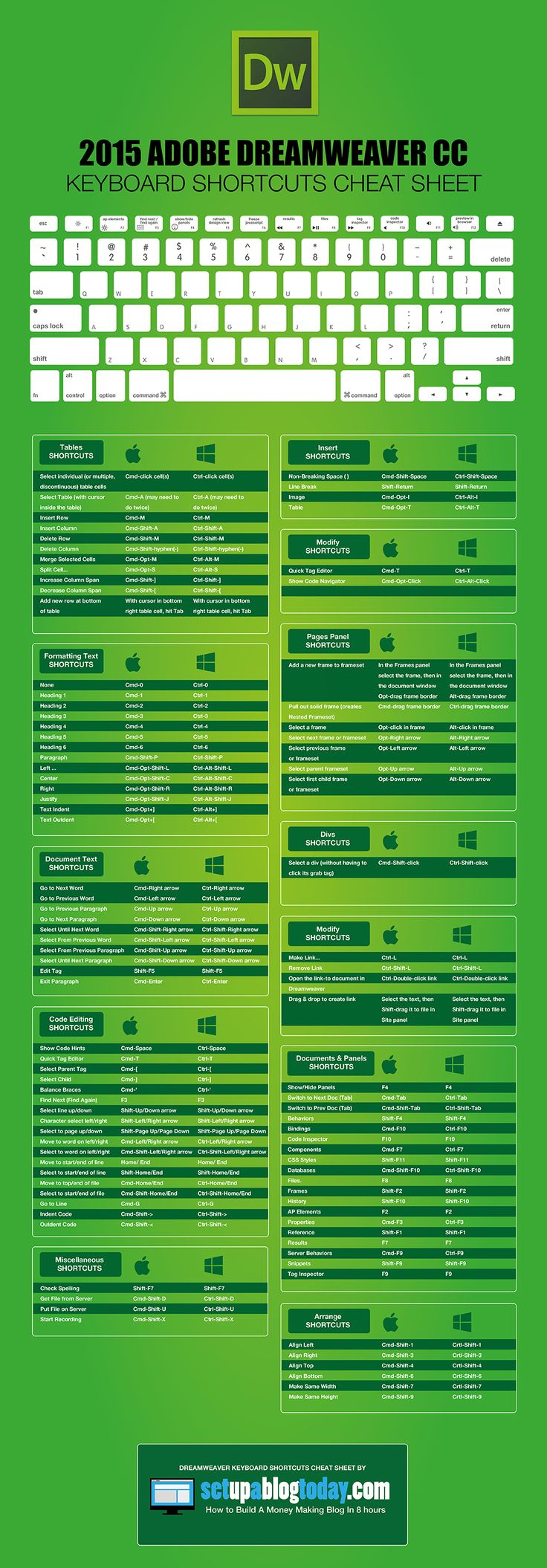2015 Adobe Dreamweaver Keyboard Shortcuts Cheat Sheet [Infographic]