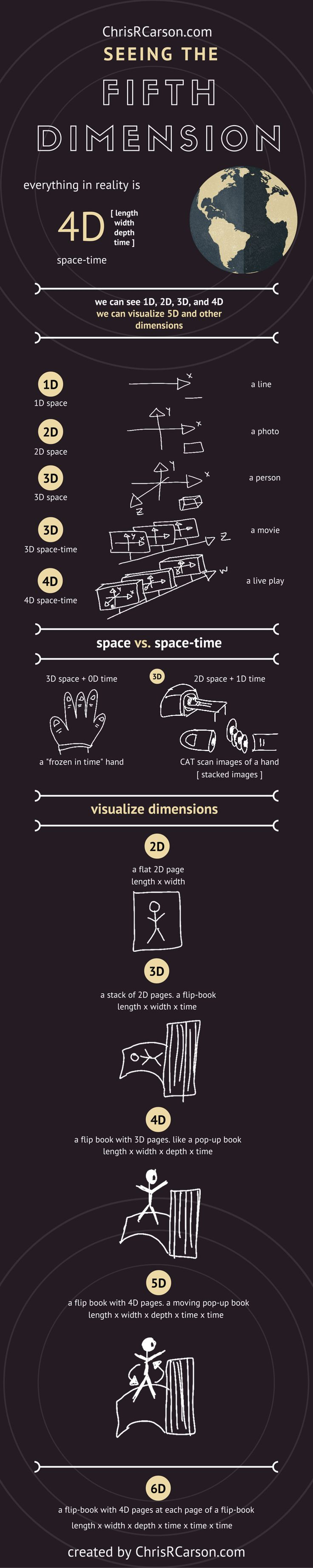 Einstein said if you can't explain it to a six year old, you don't understand it yourself. And that sums up every person who's ever talked about any kind of dimensions, 3d, 4d, string theory, and so on. They talk with contradictions and have explanations that no-one really understands. This infographic from  ChrisRCarson will help clear things up. Learn to tell the difference from reality and perceived reality. Learn to imagine 4d and 5d like you do 3d.