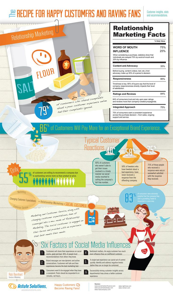 Great infographic on Relationship Marketing and Customer Service.