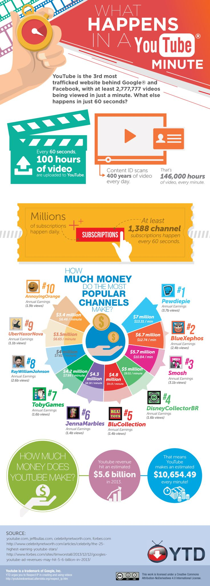You may say that these YouTube stars are living the life. Lying around all day, turning on their Macbook for a few minutes a day to make one video, adding some quick editing and some 'subscribe' buttons, and voi·la! Millions of dollars roll in. #infographic  S