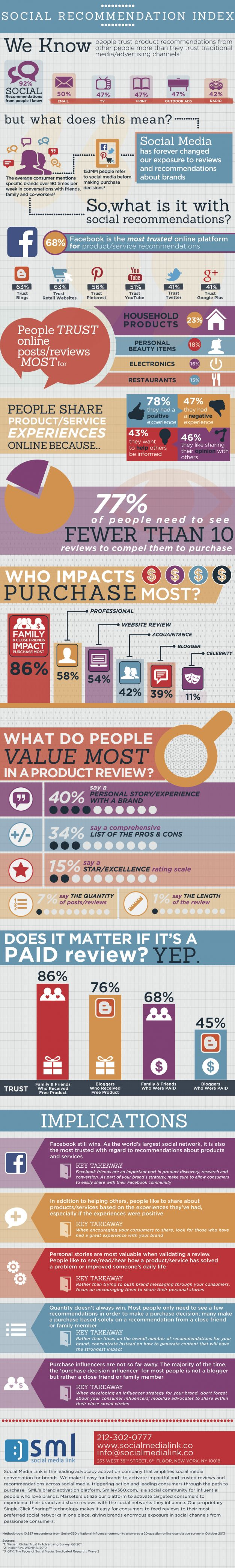 Consumers Trust Social Recommendations Over Other Channels (And Facebook Most Of All) [INFOGRAPHIC]