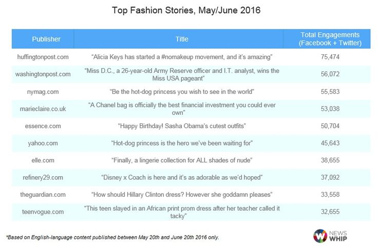 Top Fashion Publishers on Social #Fashion #TopTen