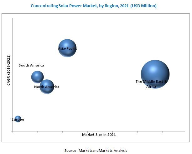 The #concentrating #solarpower market was valued at USD 4.02 Billion in 2015, and is expected to grow at a CAGR of 10.3% from 2016 to 2021. Growing environmental concerns over carbon emissions and efforts to reduce air pollution, policy support from governments to enable adoption of renewable technologies and dispatchability of power are the major factors driving the concentrating solar power market.