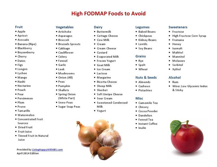 High FODMAP Foods to Avoid by Food Group - (some discrepancy between different sources)