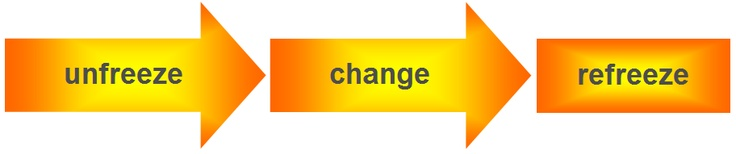 Kurt Lewin's simple change process