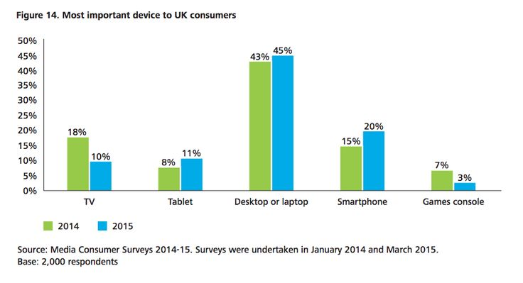 Most important device to UK consumers