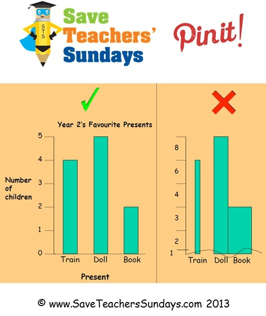 This 'Spot the Difference' between the correctly and incorrectly drawn bar graphs activity is an example of a plenary resource that you will find at http://www.saveteacherssundays.com/