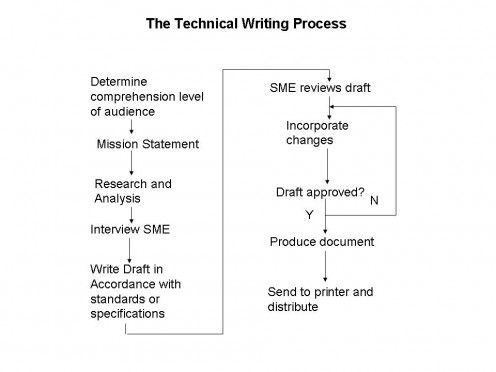 technical writing editing How to master technical writing  and understand that technical writing is a process that may require editing or revising.