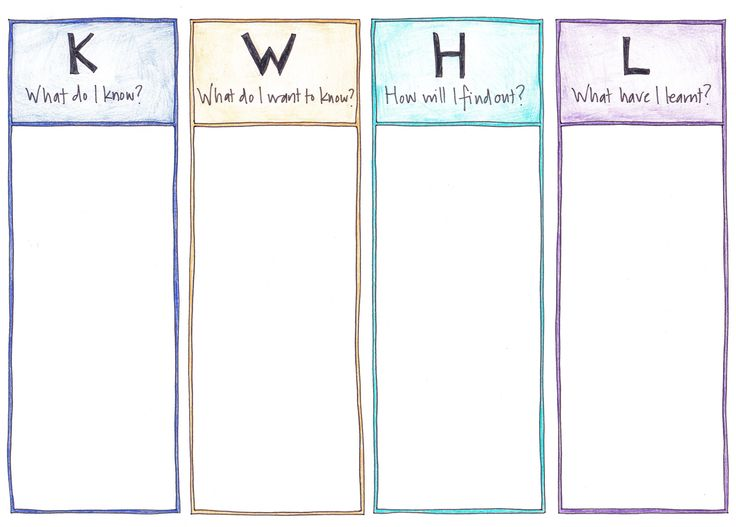 Kwhl Chart Ux And Design Teacher Lesson Plans
