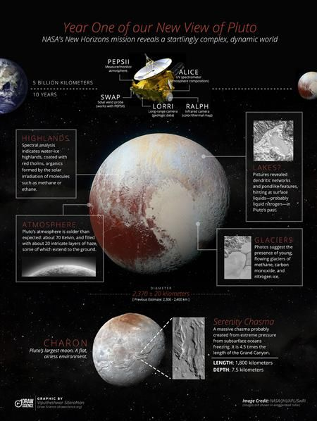 Year one of our new view of Pluto » American Scientist