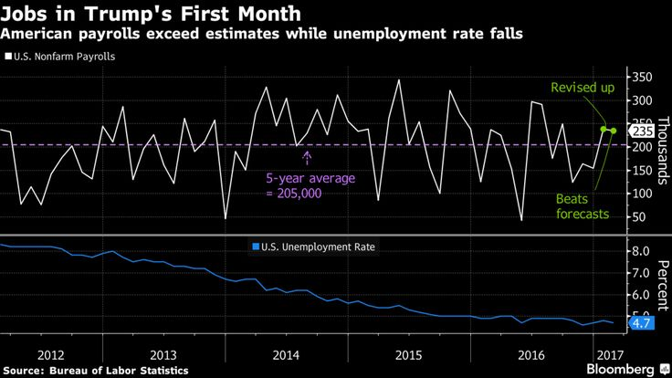U.S. employers added jobs at an above-average pace for a second month on outsized gains in construction and manufacturing while wage growth picked up, as the labor market continued its steady improvement in the new year.