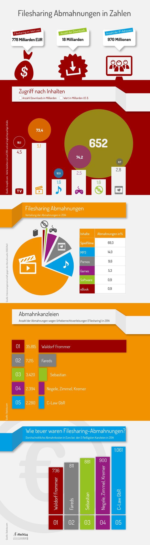 infografik-abmahnung-filesharing