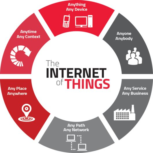 IoT has the potential to be transformational to the financial services industry – Internet