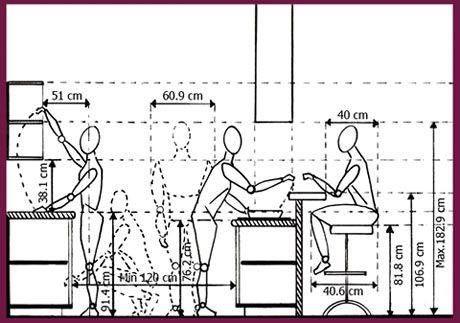 En el diseño de una cocina hay que ir con el metro por delante, ya que todas las medidas de una cocina son importantes y obviar alguna, puede provocar que al instalar los muebles de cocina y electrodomésticos no tengan Seguir leyendo →