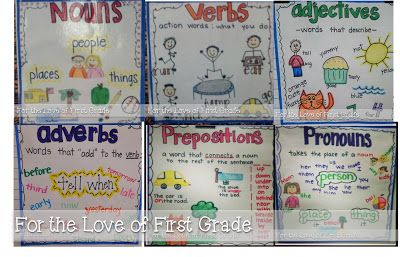 Printable *Grammar* Anchor Charts are HERE!
