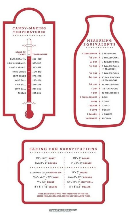 8 best images about baking conversions on pinterest for Kitchen remodel measuring guide