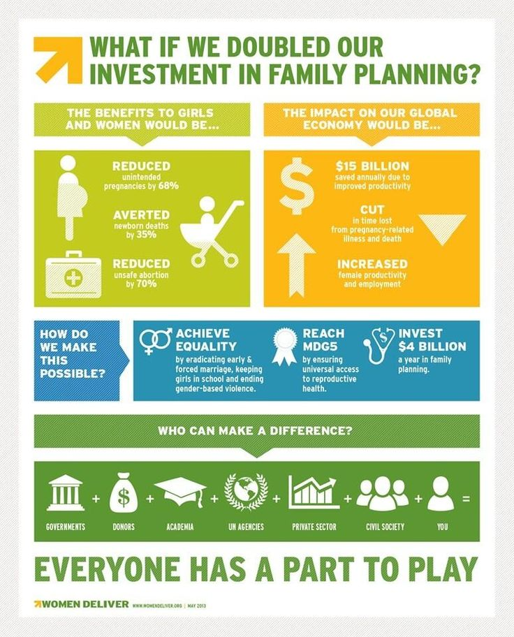Infographic The Key Economic Policies Put Forward By: What Would, Family Planning And Infographic