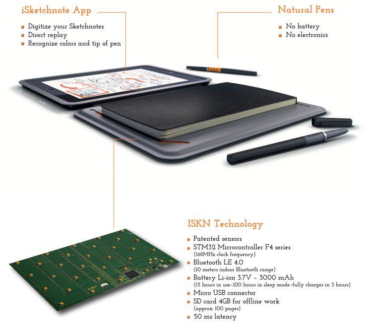 ISKN technologie