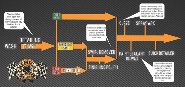 Awesome Auto Detailing Flow Chart From The Chemical Guys