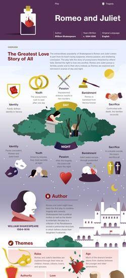 Romeo and Juliet infographic