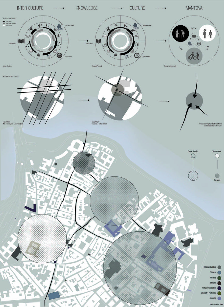 Urban Analysis - Mantova Site Interpretation.  Architecture