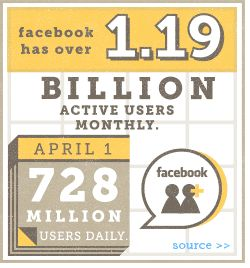 Facebook has over 1.19 billion monthly active users, with 728 million active on a daily basis.