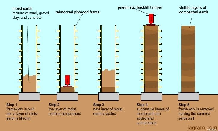 how to do rammed earth. learn, grow, evolve - burst out of your pupa and fly off.