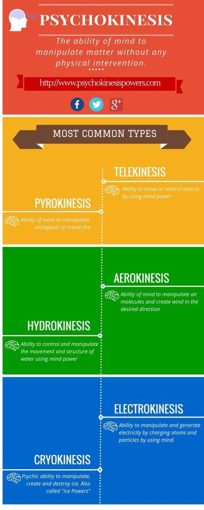 Psychokinesis Infographic