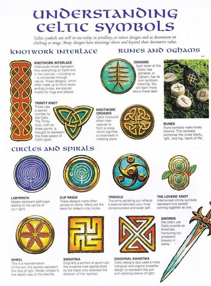 Celtic Signs Symbols Sigils Hex Signs And Symbols Pinterest