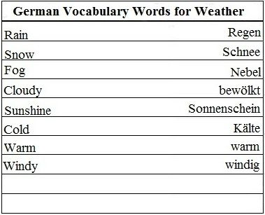 German Vocabulary Words for Weather - Learn German
