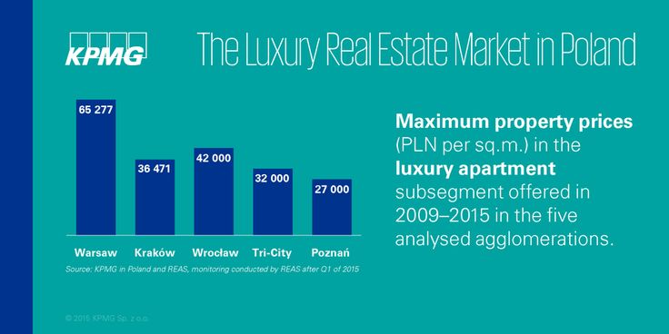 Maximum price per M2 of #luxury #apartments in 5 analysed cities ranged from 27 to 65 TPLN #realestate #KPMG #Property #KPMGPoland #Poland