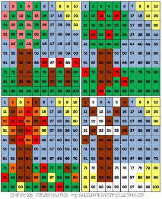 Játékos tanulás és kreativitás: Számkörbővítés: 100-as számtábla másképp