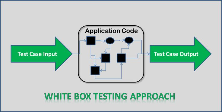 White Box Testing Approach #SystemLevelPrograming