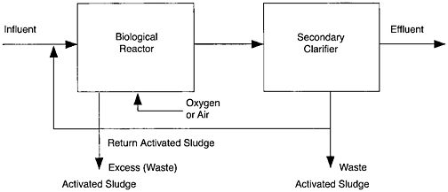 Activated Sludge - Access Engineering from McGraw-Hill